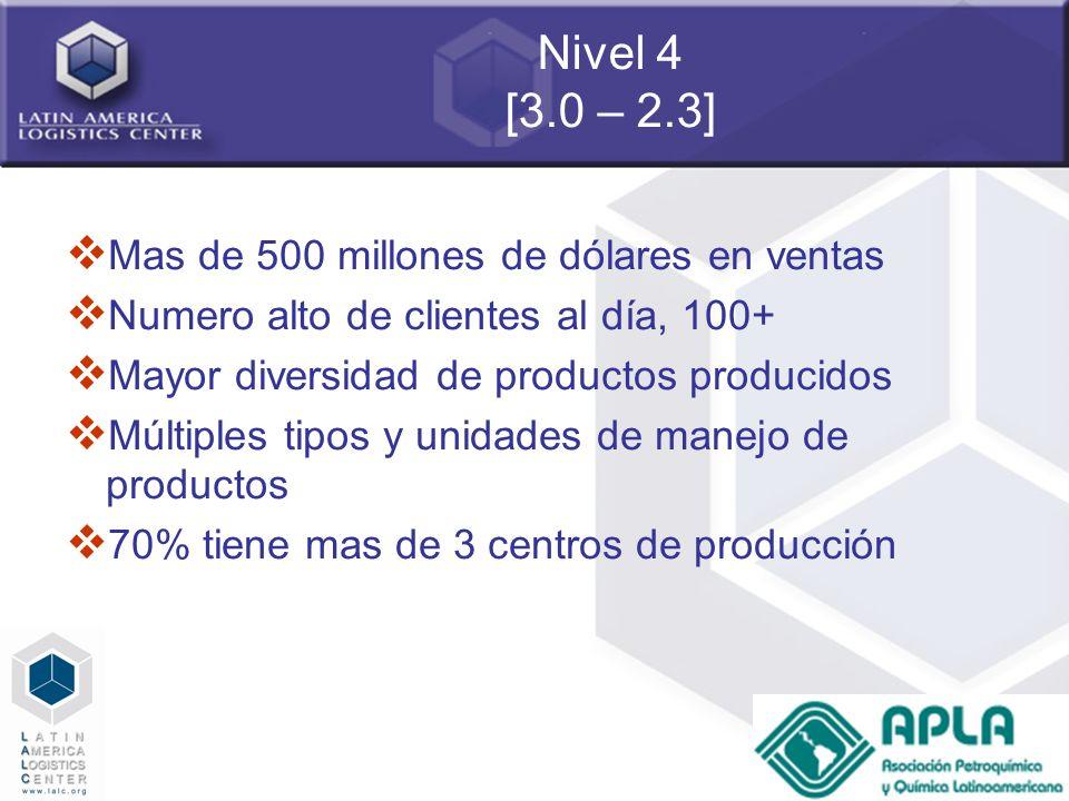 Nivel 4 [3.0 – 2.3] Mas de 500 millones de dólares en ventas
